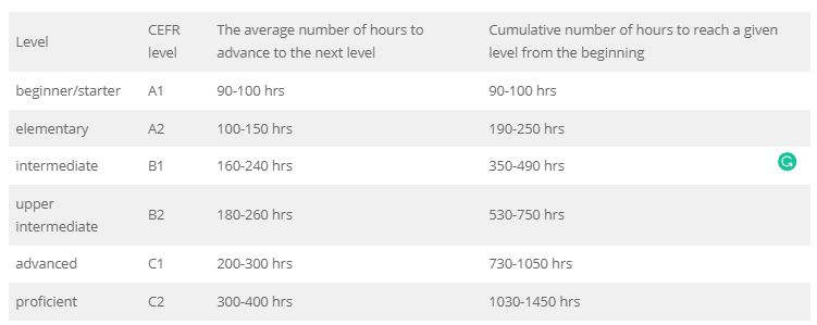 how long does it take to learn english